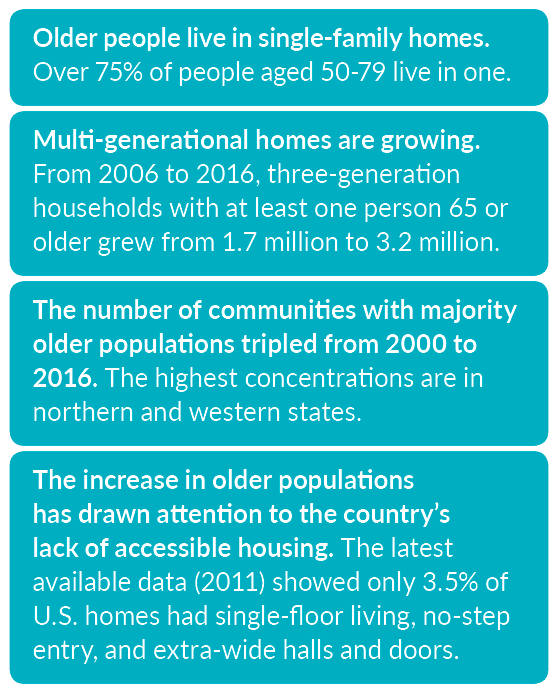 America's older population live in single-family homes and multi-generational homes